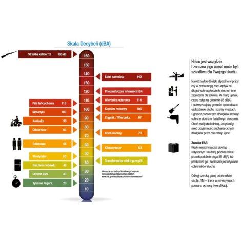 Wkładki przeciwhałasowe PELTORES-01-011 wykrywalne